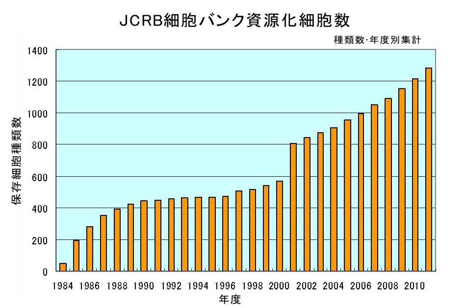 JCRB細胞バンク資源化細胞株数